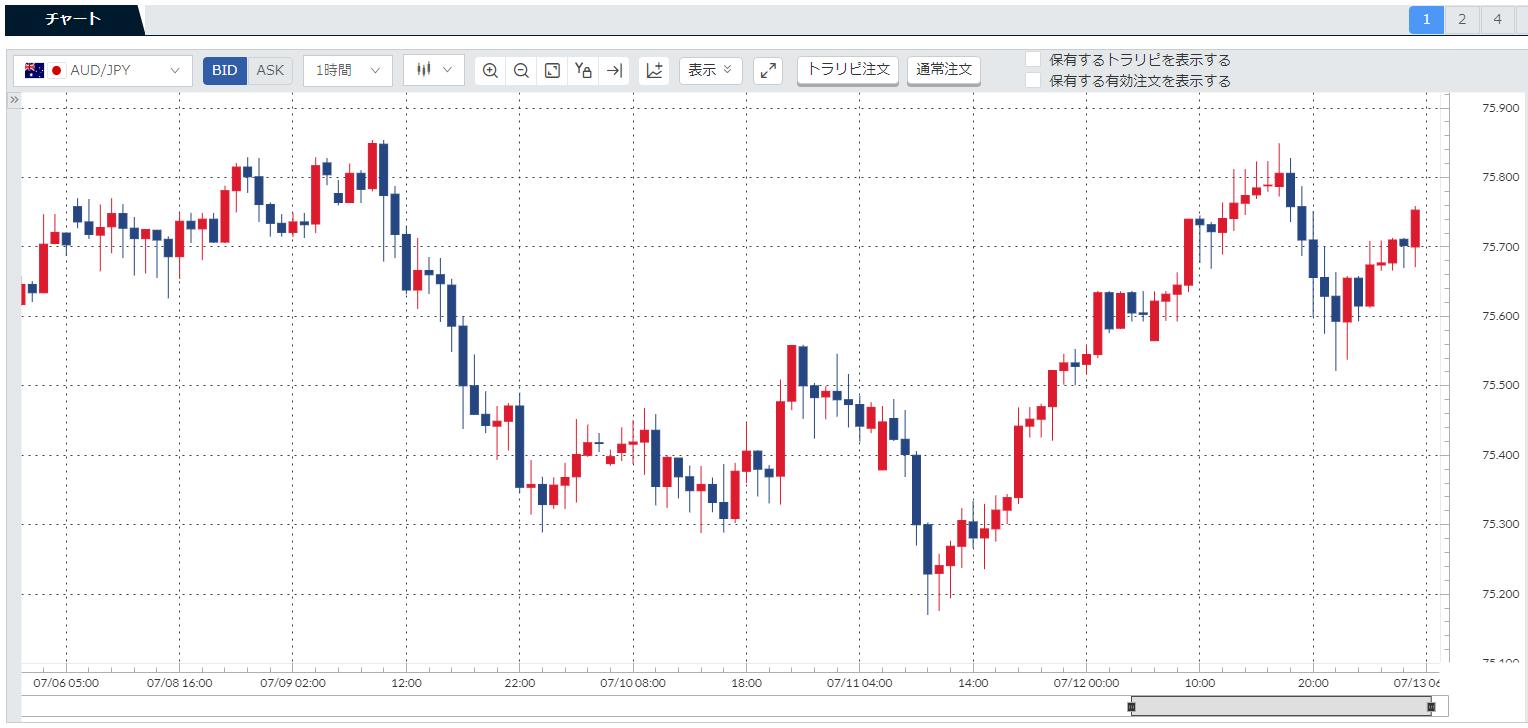 先週(190708-190712)の豪ドル円(AUDJPY)チャート