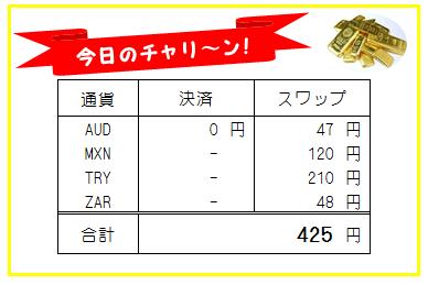 日刊!トラリピ・高金利通貨スワップ運用実績-190726