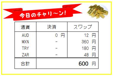 日刊!トラリピ・高金利通貨スワップ運用実績-190729
