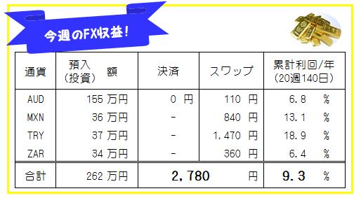 週刊!トラリピ・高金利通貨スワップ運用実績-20週140日
