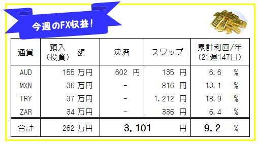 週刊!【FX自動売買・高金利通貨スワップ運用実績】21週147日