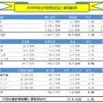 月間-総合投資運用実績(2019年08月) +17.6万円!