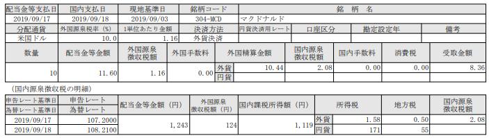 米国株配当-マクドナルド(MCD)_190917