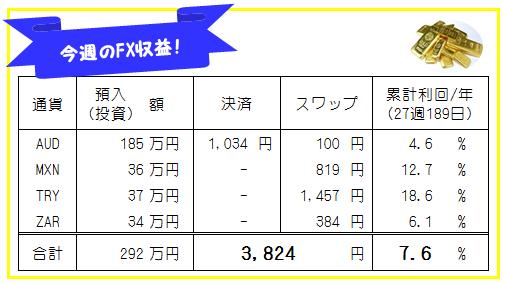 今週のFX収益(190913-190913)