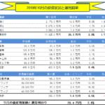 月間-総合投資運用実績(2019年10月) +29.4万円!