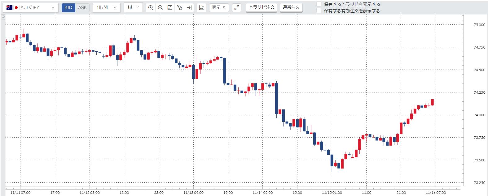 豪ドル円(AUD/JPY)週間チャート_191111-191115