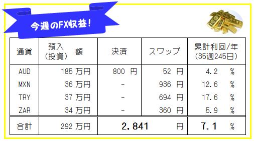 週刊!【FX自動売買・高金利通貨スワップ運用実績】35週245日