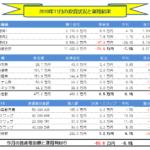 月間-総合投資運用実績(2019年11月) ▲69.8万円!?