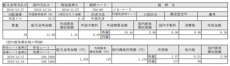 米国株配当!コカ・コーラ(KO)_191218