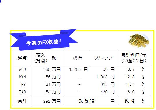 今週のFX収益_191202-191206