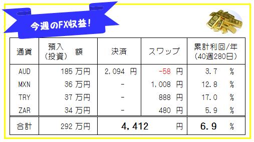 今週のFX収益_191209-191213