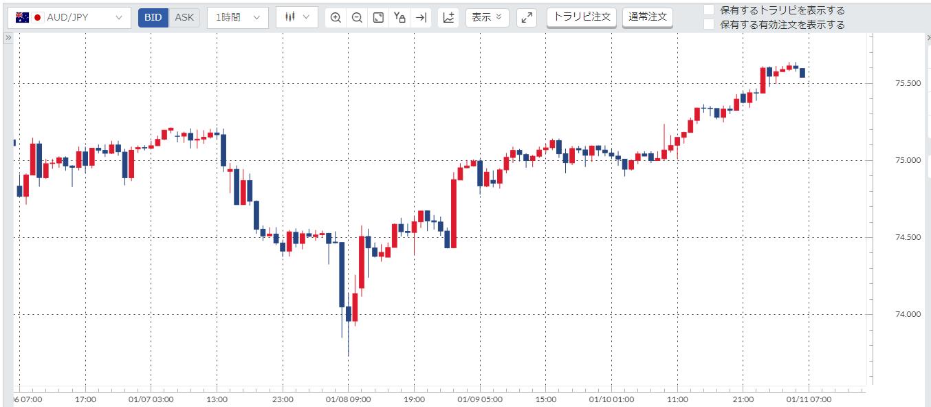 豪ドル円(AUD/JPY)週間チャート_20200106-20200110