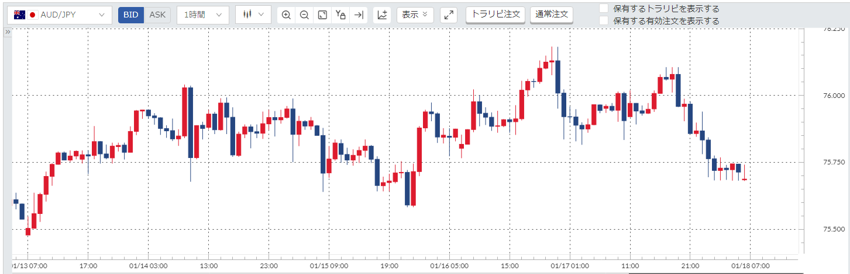 AUD/JPY(豪ドル円)週間チャート_20200113-20200117