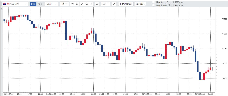 豪ドル円(AUD/JPY)週間チャート_20200120-20200124