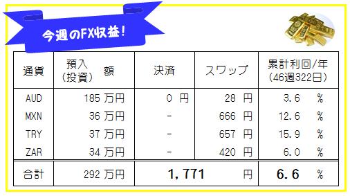 週刊!【FX自動売買・高金利通貨スワップ運用実績】46週322日