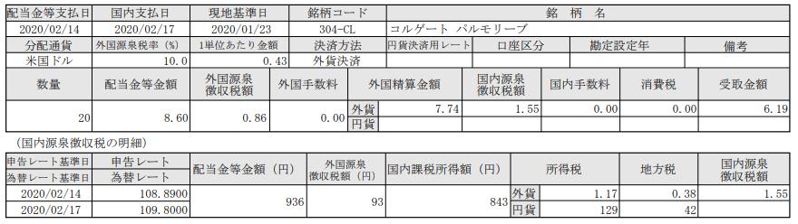 米国株-コルゲートパルモリーブ(CL)_20200217