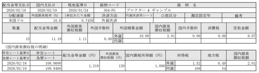 米国株式配当-P&Gプロクターアンドギャンブル(PG)_20200219