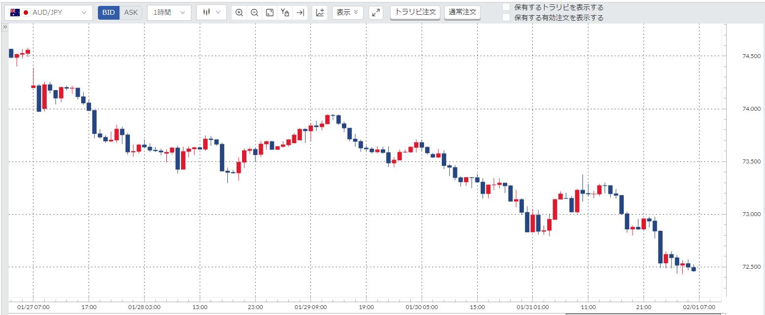 豪ドル円(AUD/JPY)週間チャート_20200127-20200131