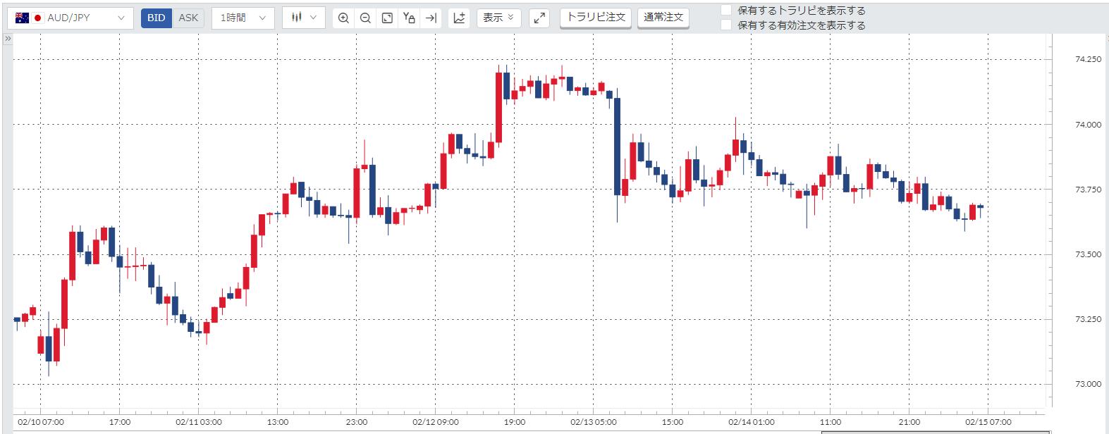 豪ドル円(AUD/JPY)週間チャート_200210-200214