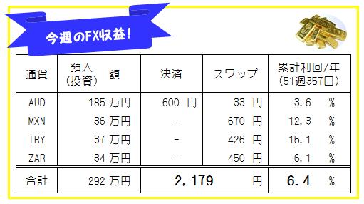 週刊!【FX自動売買・高金利通貨スワップ運用実績】51週357日