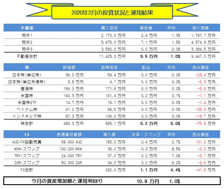月間投資運用実績_2020年2月
