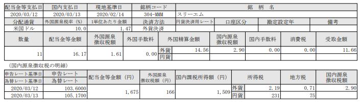米国株式配当-スリーエム3M(MMM)_20200313