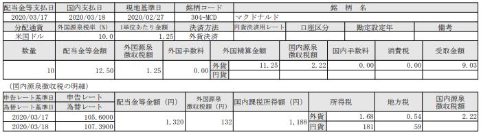 米国株配当-マクドナルド(MCD)_20200318