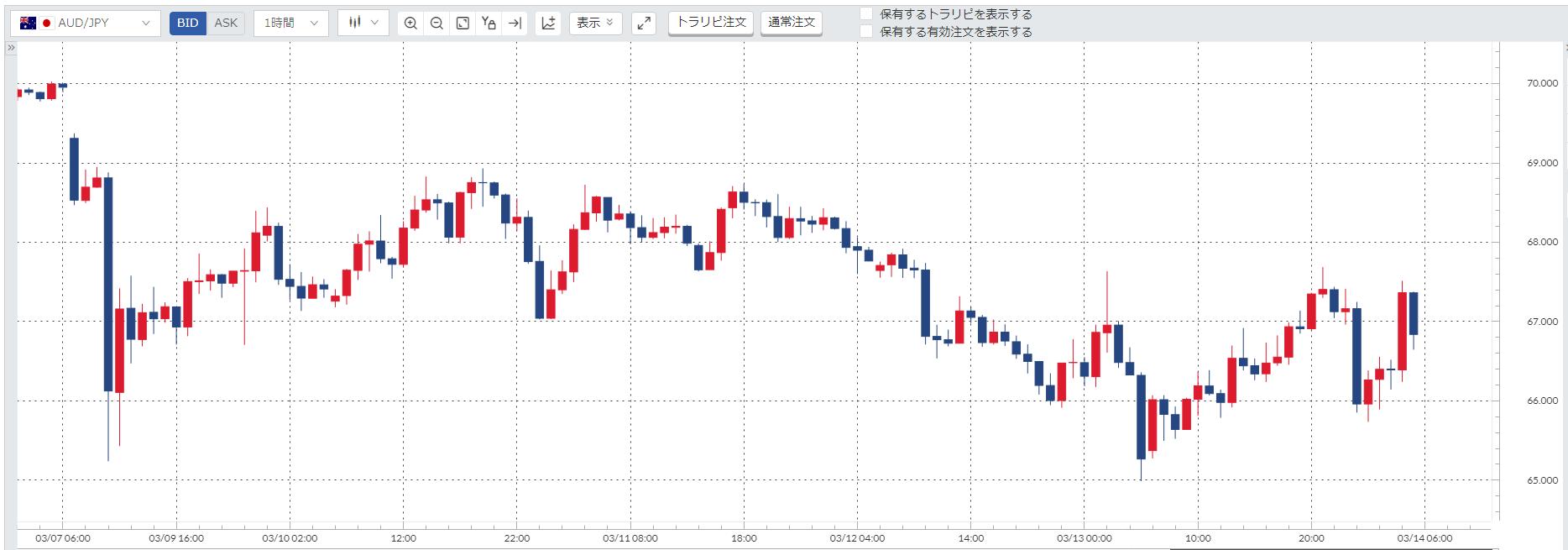 豪ドル円(AUDJPY)週間チャート_20200309-20200313