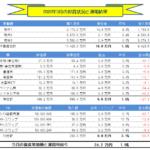 月間-総合投資運用実績(2020年3月) +24.2万円!!