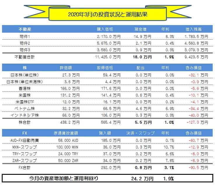 月間投資運用実績_202003