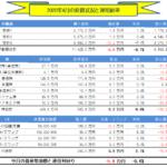 月間-総合投資運用実績(2020年4月) ▲5.8万円!!