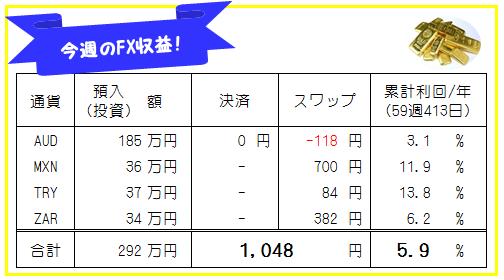 週刊!【FX自動売買・高金利通貨スワップ運用実績】59週413日