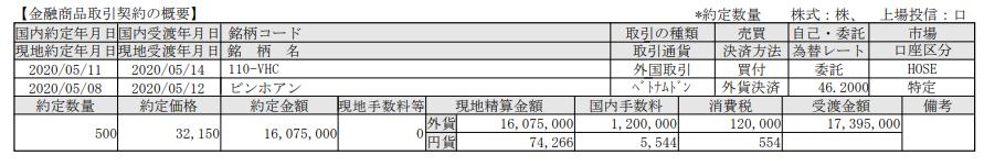 ベトナム株式追加購入!ビンホアン(VHC)_200514