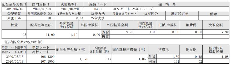 米国株式配当-コルゲートパルモリーブ(CL)_20200518
