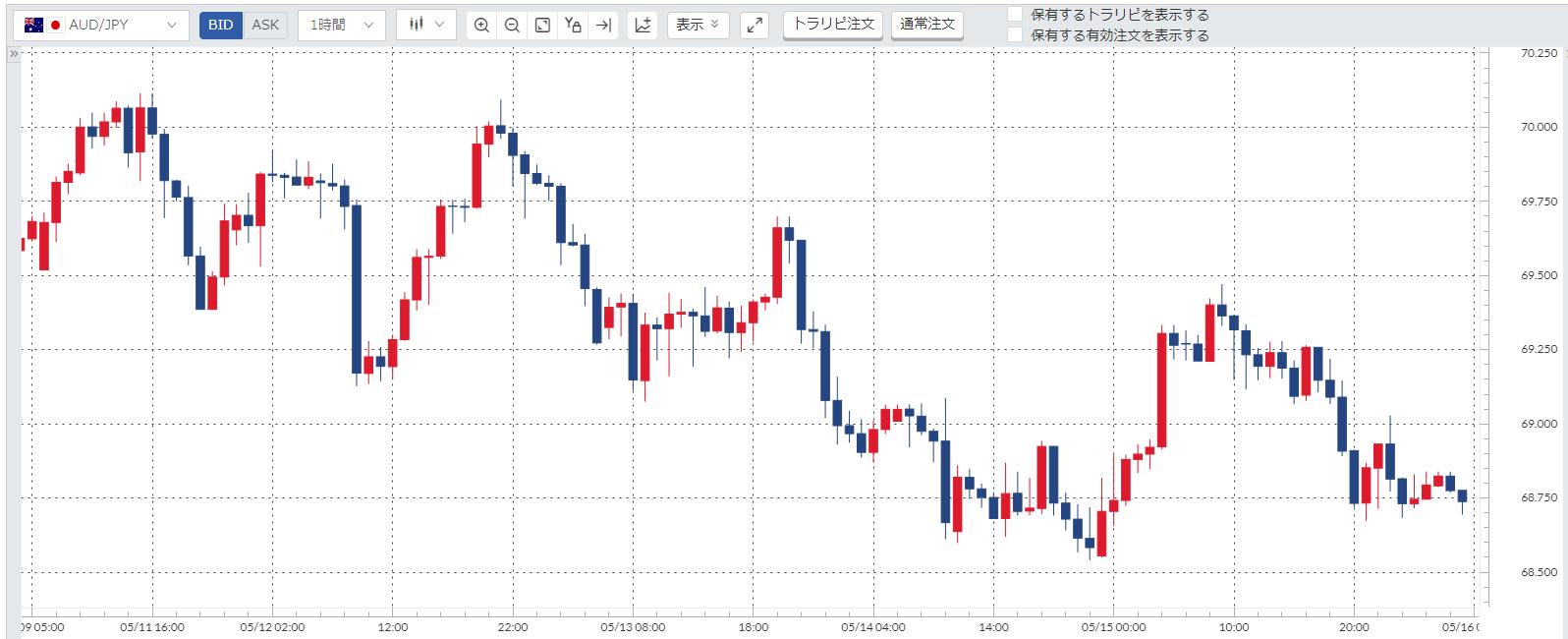 豪ドル円(AUDJPY)週間チャート_20200511-20200515