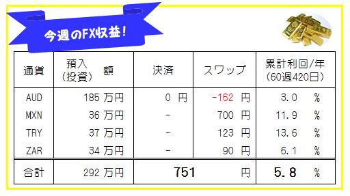 週刊!【FX自動売買・高金利通貨スワップ運用実績】60週420日