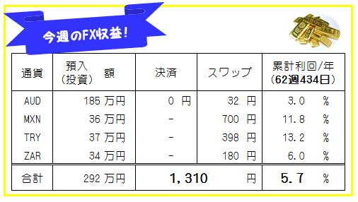 週刊!【FX自動売買・高金利通貨スワップ運用実績】62週434日