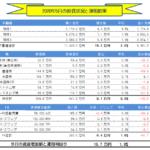 月間-総合投資運用実績(2020年5月) +19.7万円!!