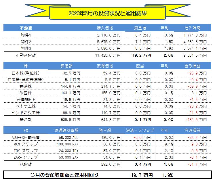 月間投資運用実績_2020年5月