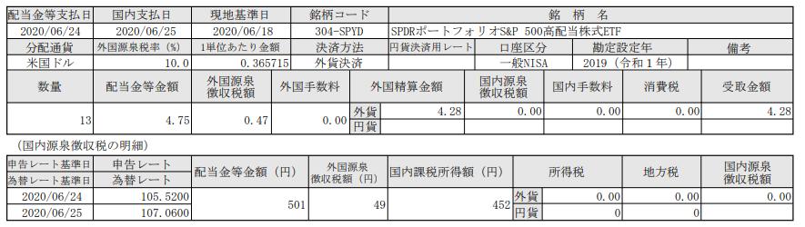 米国株ETF配当-SPDRポートフォリオS&P500高配当株式ETF(SPYD)_20200625