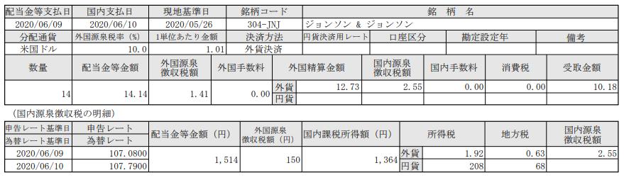米株配当-ジョンソンエンドジョンソン(JNJ)_200610