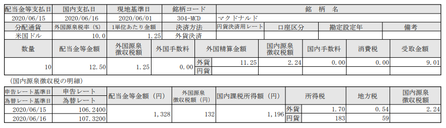 米国株配当入金!マクドナルド(MCD)_200616