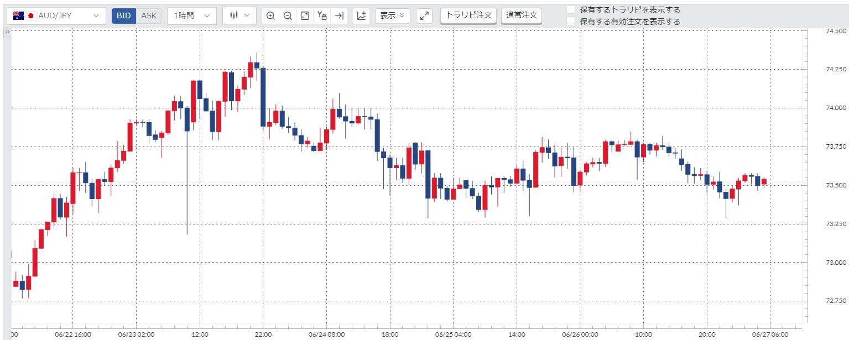 豪ドル円(AUDJPY)週間チャート_20200622-20200626