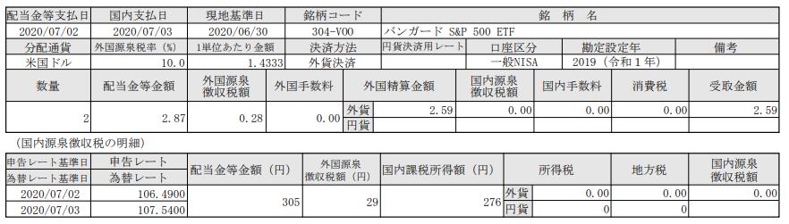 米国株式ETF配当-VOO(バンガードS&P500ETF)_20200703
