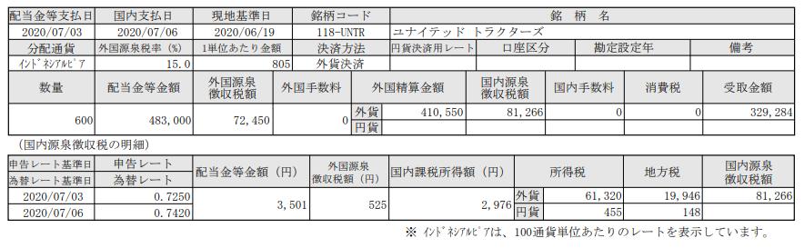 インドネシア株配当-ユナイテッドトラクターズ(UNTR)_20200706