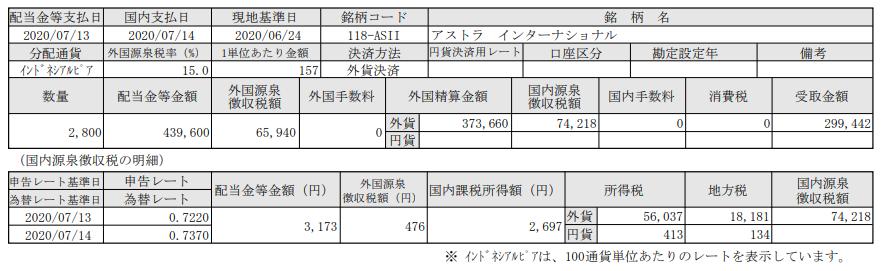 インドネシア株配当-アストラインターナショナル(ASII)_20200714