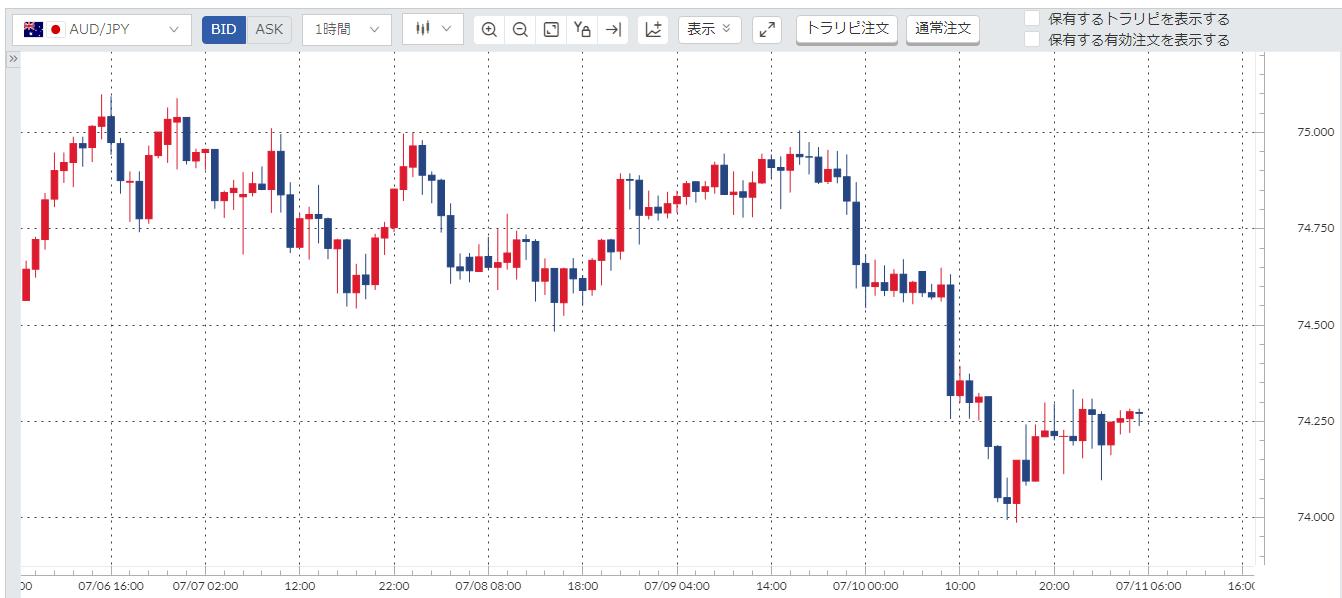 豪ドル円(AUD/JPY)週間チャート_20200706-20200710