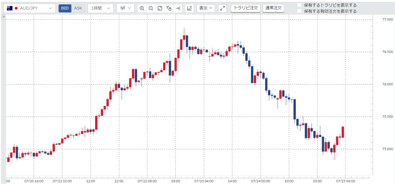 豪ドル円(AUD/JPY)週間チャート_20200720-20200724