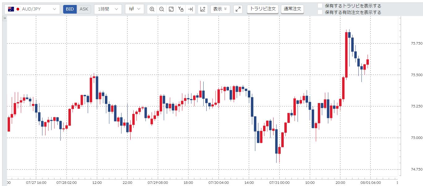 豪ドル円(AUD/JPY)週間チャート_20200727-20200731