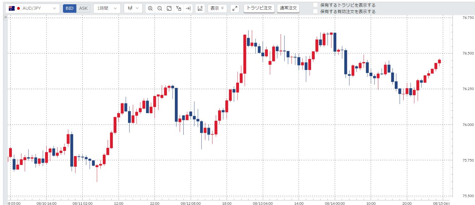 豪ドル円(AUD/JPY)週間チャート_20200810-20200814